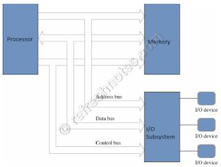Von Neumann Architecture - Blocks