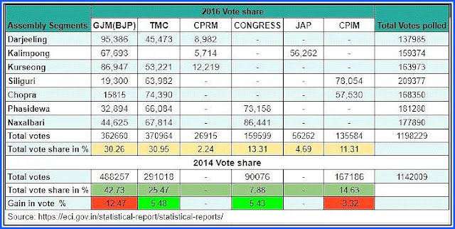 Vote share records of loksabha election 2016