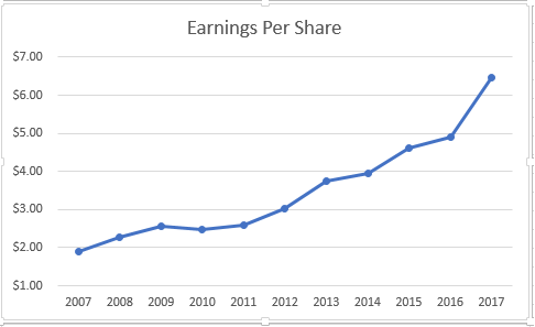 129d88e5e2 Between 2008 and 2017 CVS Health has been able to reduce the number of  shares from 1.469 billion to 1.018 billion through consistent share  buybacks.