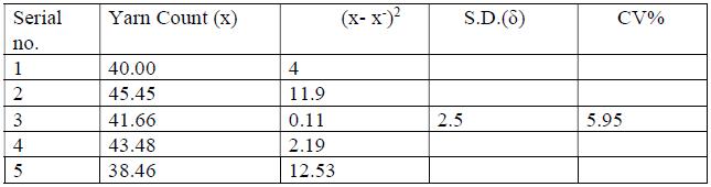 Measurement of Yarn Count CV%