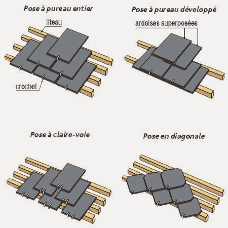 Le metier de couvreur toiture en ardoise naturelles ou synth tiques - Ardoise synthetique prix ...