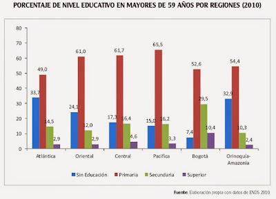 nivel educativo por regiones de personas mayores en Colombia