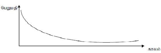 A/L ICT அலகு 1.1: தகவலின் அடிப்படைகள் மற்றும் அவற்றின் சிறப்பியல்புகள்