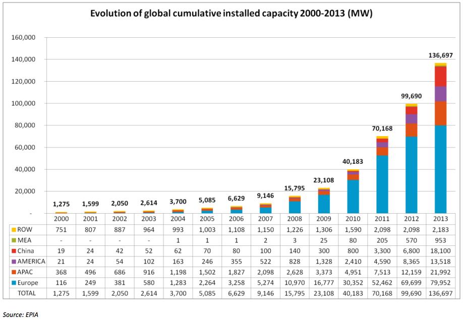 World Solar Power Capacity Increased 35 In 2013 Reve