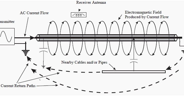 electrical circuit tracers