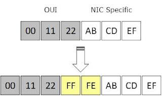 Format dan Jenis Pengelamatan IPV6