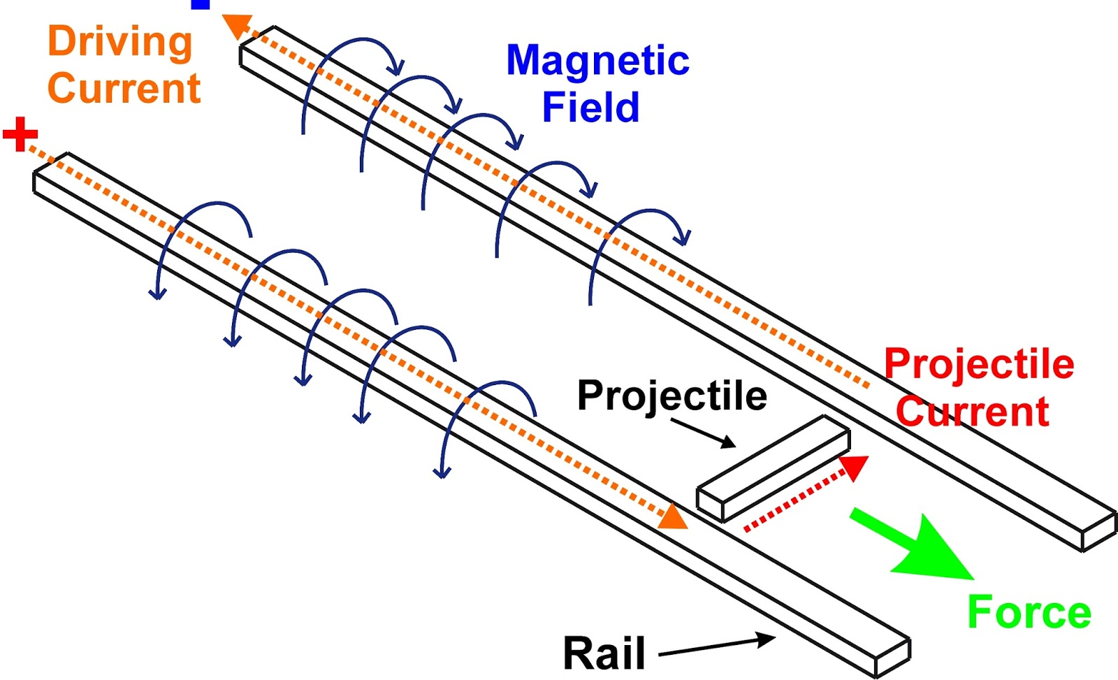 Do It Yourself Gadgets Homemade Railgun Experiment Circuit Diagram Of Metal A Set Parallel Rails Huge Powersource Like Capacitorbank And Projectile Here Is Railguns Schematic For Your Convenience