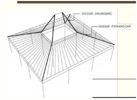 Rangka Atap Rumah Joglo - Rumah Joglo Limasan Work