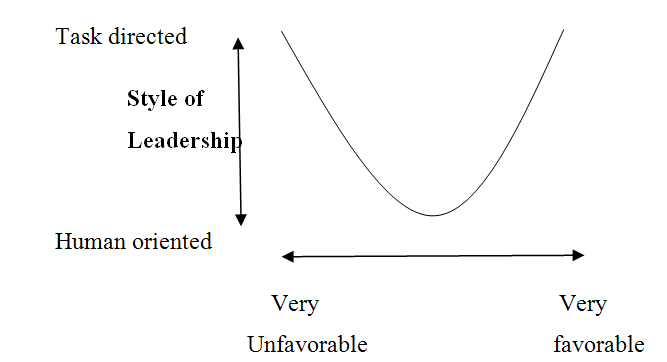 fiedler contingency theory of leadership pdf