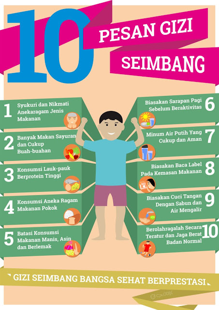 10 Pesan Gizi Seimbang