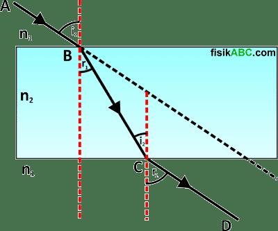 proses jalannya sinar yang melewati kaca plan paralel pada peristiwa pembiasan