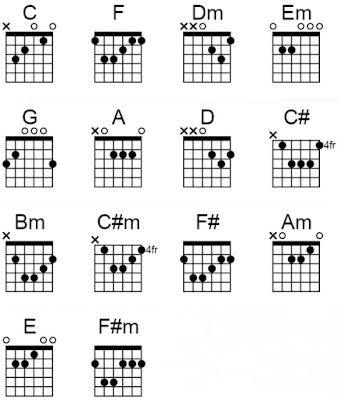 chord gitar sepatuku repvblik