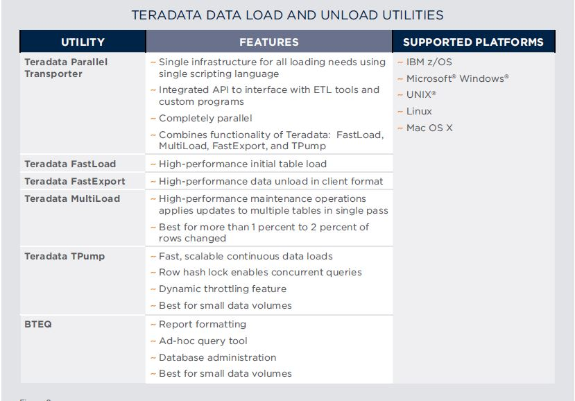 Teradata online training: Teradata Sample Scripts - BTEQ