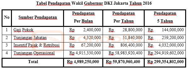 Pendapatan Wakil Gubernur DKI Jakarta
