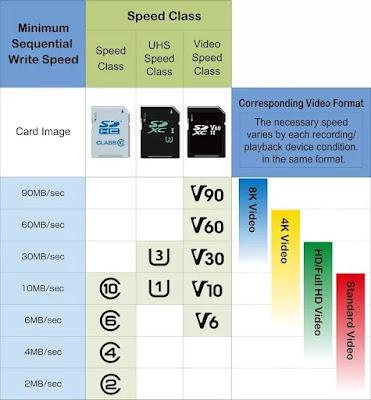 Kecepatan SD Card