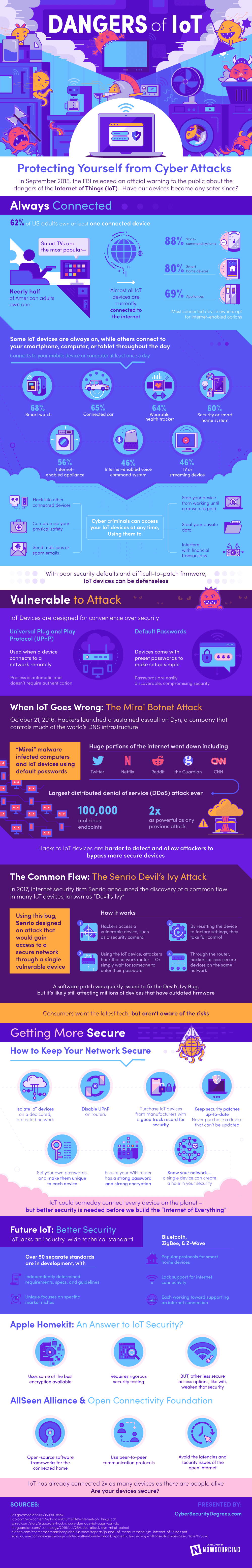 Dangers of the Internet of Things [Infographic]