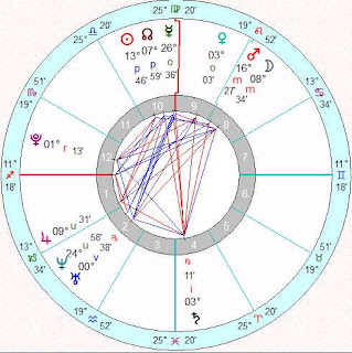 astro wiki Bella Hadid horoscope chart reading