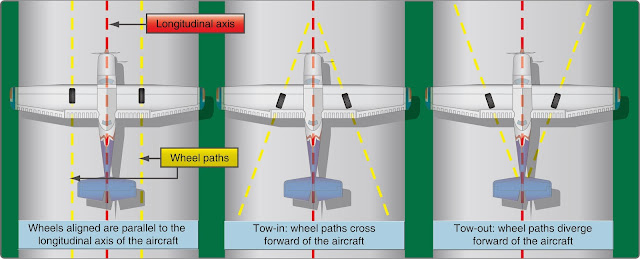 Landing Gear Alignment