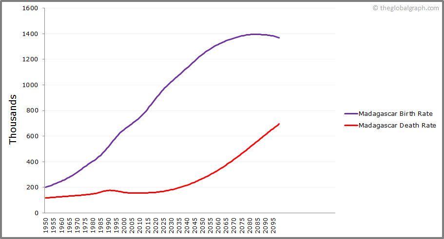 Madagascar  Birth and Death Rate