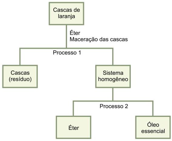 esquema a seguir representa o processo de extração do óleo essencial de cascas de laranja