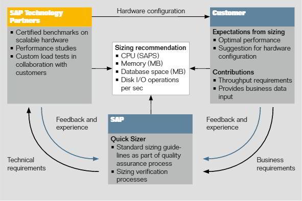 Qué es SAPS en Consultoría SAP - CSAP