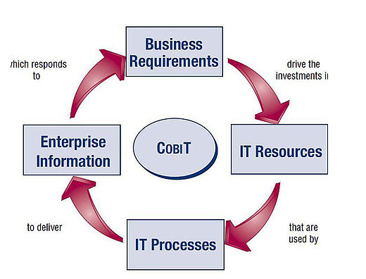 Niluferege Itil Cobit And Iso27001