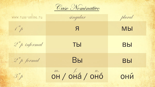 Todos los pronombres personales de ruso
