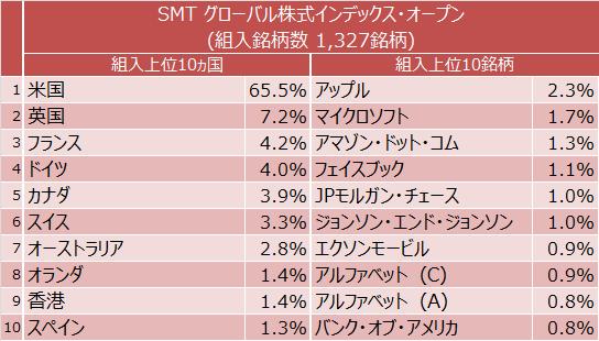 SMT グローバル株式インデックス・オープン組入上位10業種と組入上位10銘柄