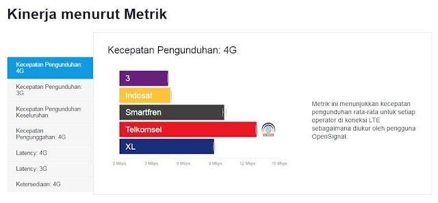 lima operator internet 3G dan 4G tercepat di Indonesia