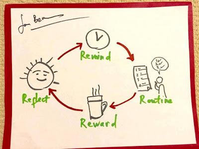 Xây dựng thói quen tốt, bỏ thói quen không hiệu quả - Phần 2
