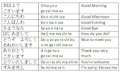 hiragana katakana basically in japanese language there are various greeting phrases according to the situation or season but the daily greetings are simple m4hsunfo