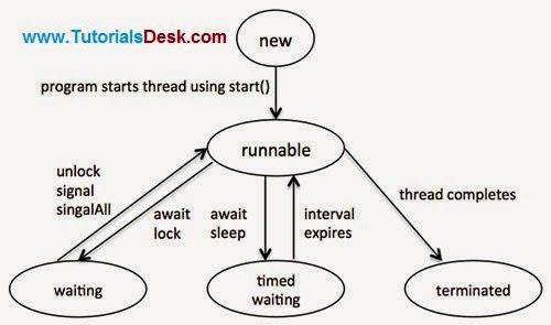 Multithreading in java tutorial | java interthread communication.