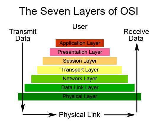 techTM  Computer Network Architecture The OSI Model