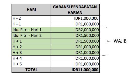 Skema THR ramadhan 10 juta GRAB