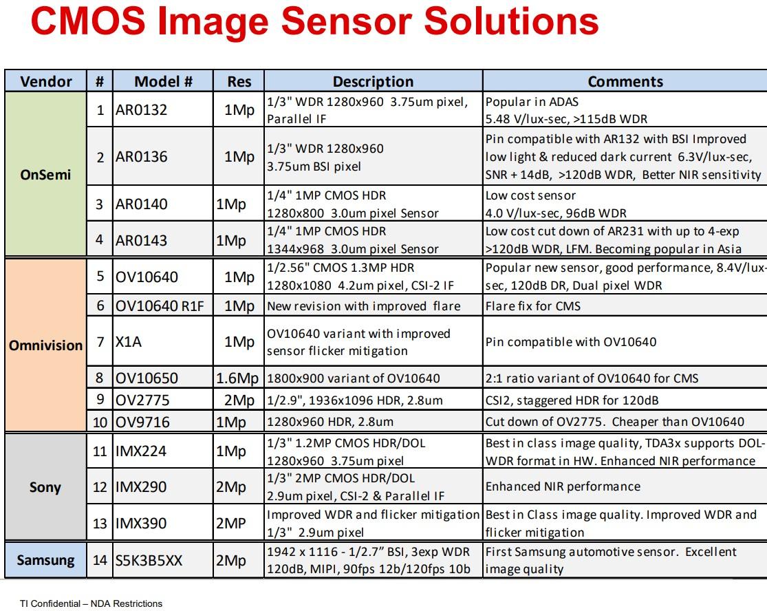 Image Sensors World: 2018