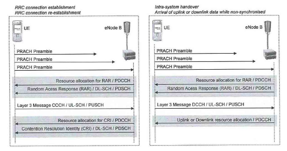 LTE RACH PROCEDURE | LTE Hand Book