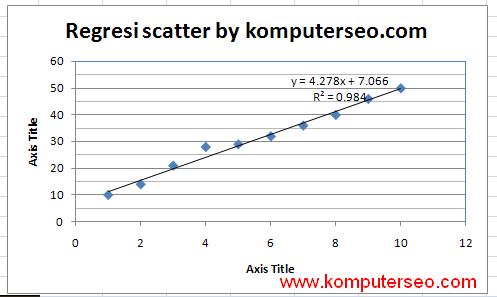 Cara membuat grafik regresi linier di microsoft excel httpblogpanduanmicrosoftspot201702 ccuart Images