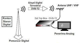 Era TV Digital di Indonesia 2