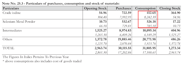 Analysis of Omkar Speciality Chemicals Ltd, equity research report, dealing in organic, inorganic, and organo-inorganic intermediates products, derivatives of Molybdenum, Selenium, Iodine, Cobalt, Bismuth, Tungsten, Tartaric acid etc.