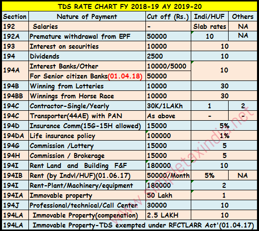 TDS RATE CHART FY 2018-19 AY 2019-20 TDS DEPOSIT-RETURN DUE