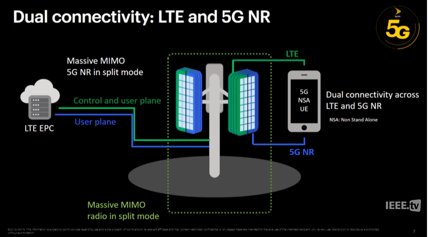 Operator Watch Blog: Sprint Keynote from #B5GS 2019 - Power