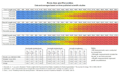 average penis size according to the medical literature