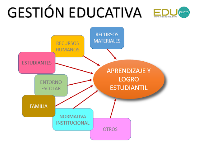 gestion, educacion, educativa, estudiante, aprendizaje