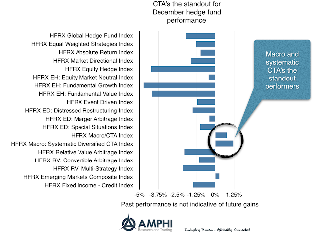 2018's Hedge Fund Winners and Losers?