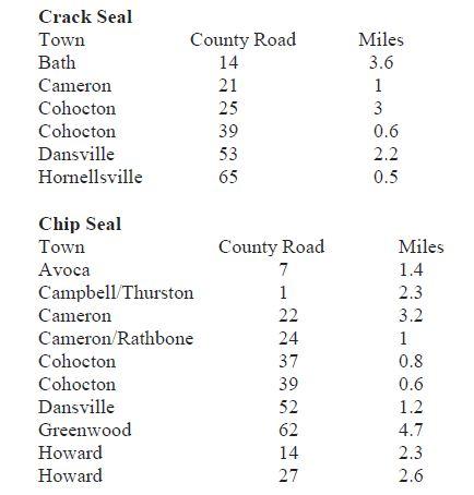 Steuben County announces 2019 road work - New News