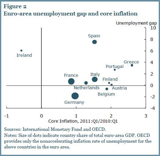 Rutherfordian-Economics: Economic Divergence of the Eurozone & Paul