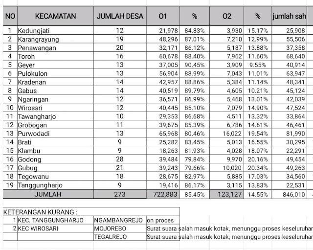 hasil pemilu 2019 di grobogan, jokowi menang telak