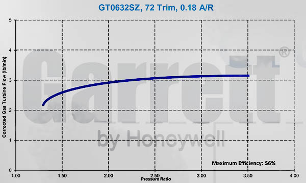 GT0632SZ Turbine Flow 72 Trim 0.18 A/R