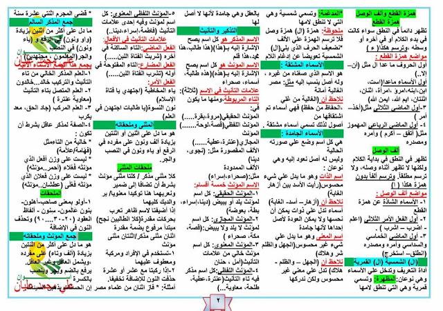 ملخصات رائعة لقواعد اللغة العربية