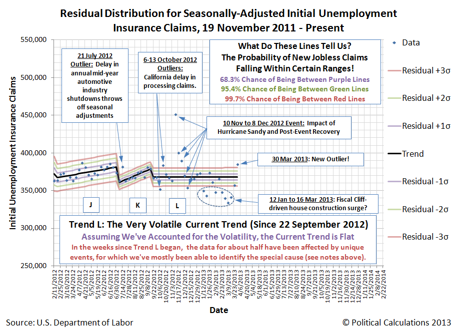 Residual Distribution of Seasonally-Adjusted Weekly Initial Unemployment Insurance Claims, 19 November 2011 through 30 March 2013